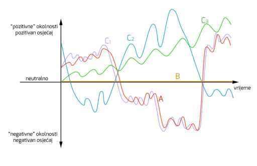 Krivulja pribeg